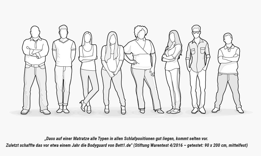 https://www.bett1.de/media/wysiwyg/Matratze/bett1-bodyguard-matratze-stiftung-warentest-heia-1.png