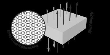 Runde und feine Porenstruktur mit Airflow-Effekt
