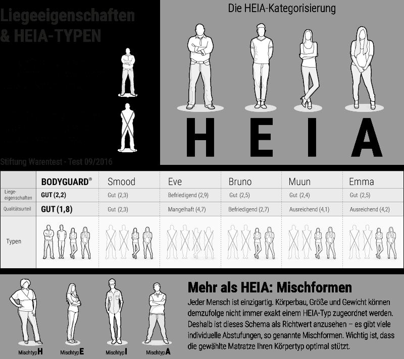 https://www.bett1.de/media/wysiwyg/testsieger/Bett1_Infografiken_Testsieger_02.png